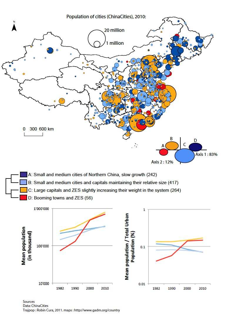 Trajectories Chinese Cities 1982-2010